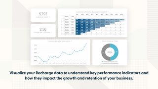 Enhanced analytics for KPIs and Industry Benchmarks