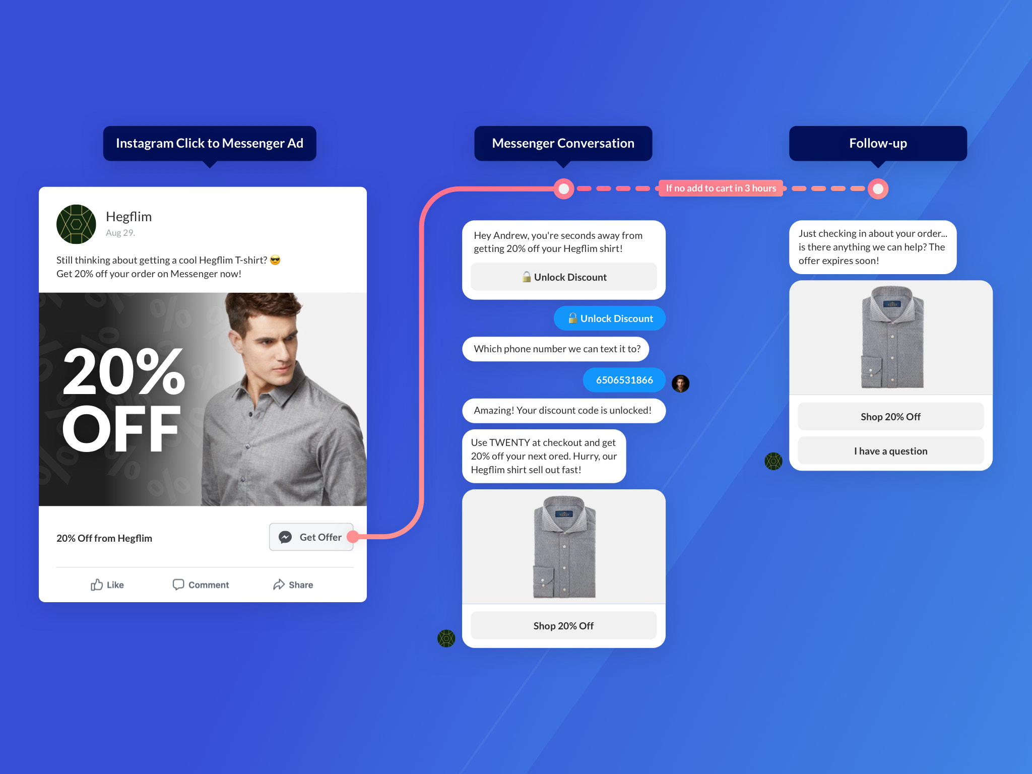 Turn your ad traffic into Messenger + email and SMS subscribers