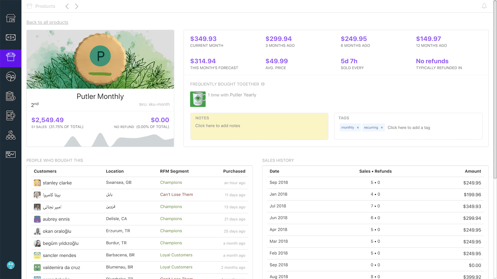 In-depth Product Analytics & Reports