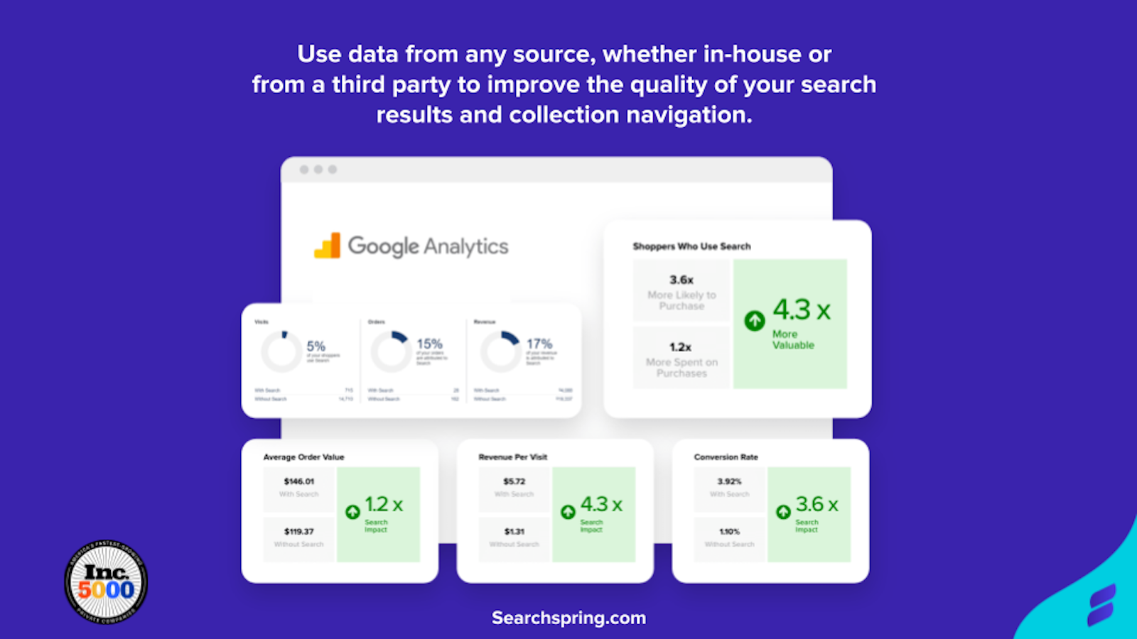 Use data from any source, whether in-house or from a third party