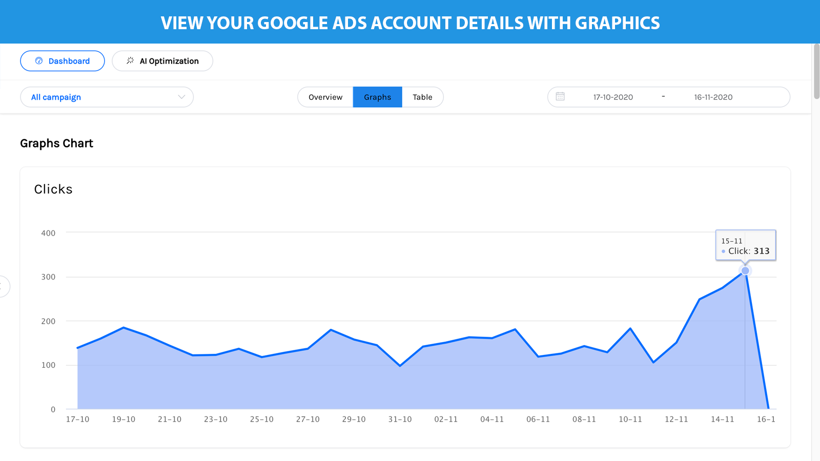 View detail information of your ads account with graph charts
