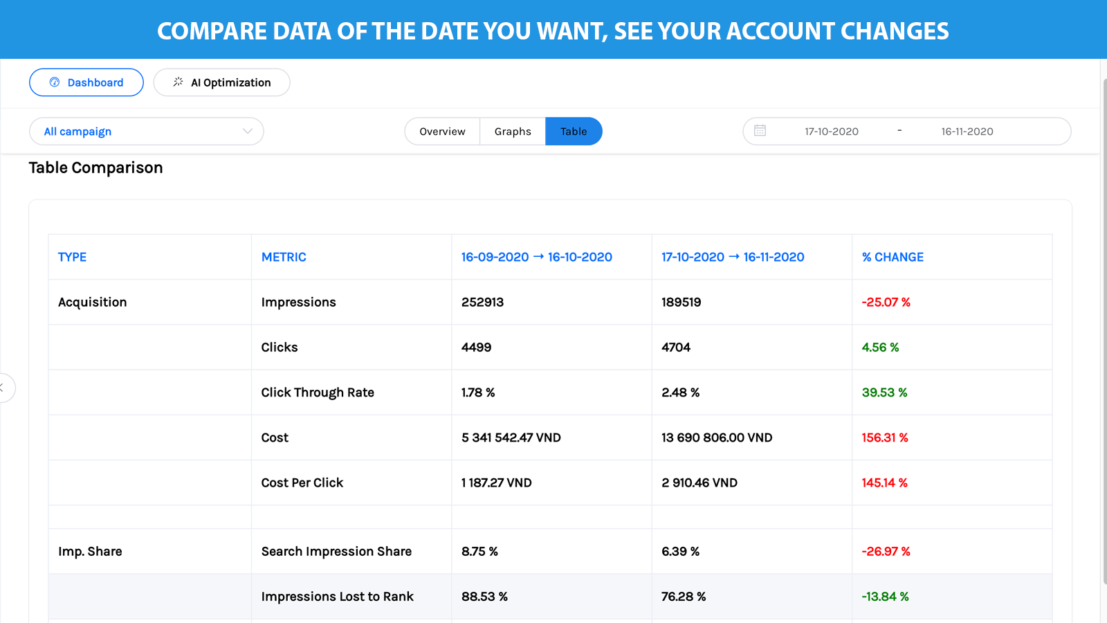 Table compare your data between 2 range date