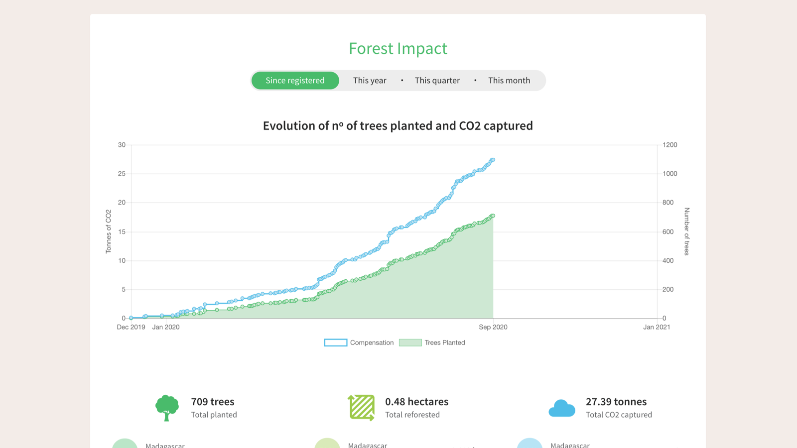 Stats about your tree planting activity