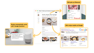 Recipes can be shared on Google, Facebook, Pinterst, etc.