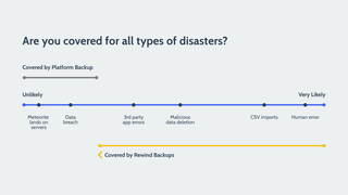 What's Covered by standard Shopify Backups