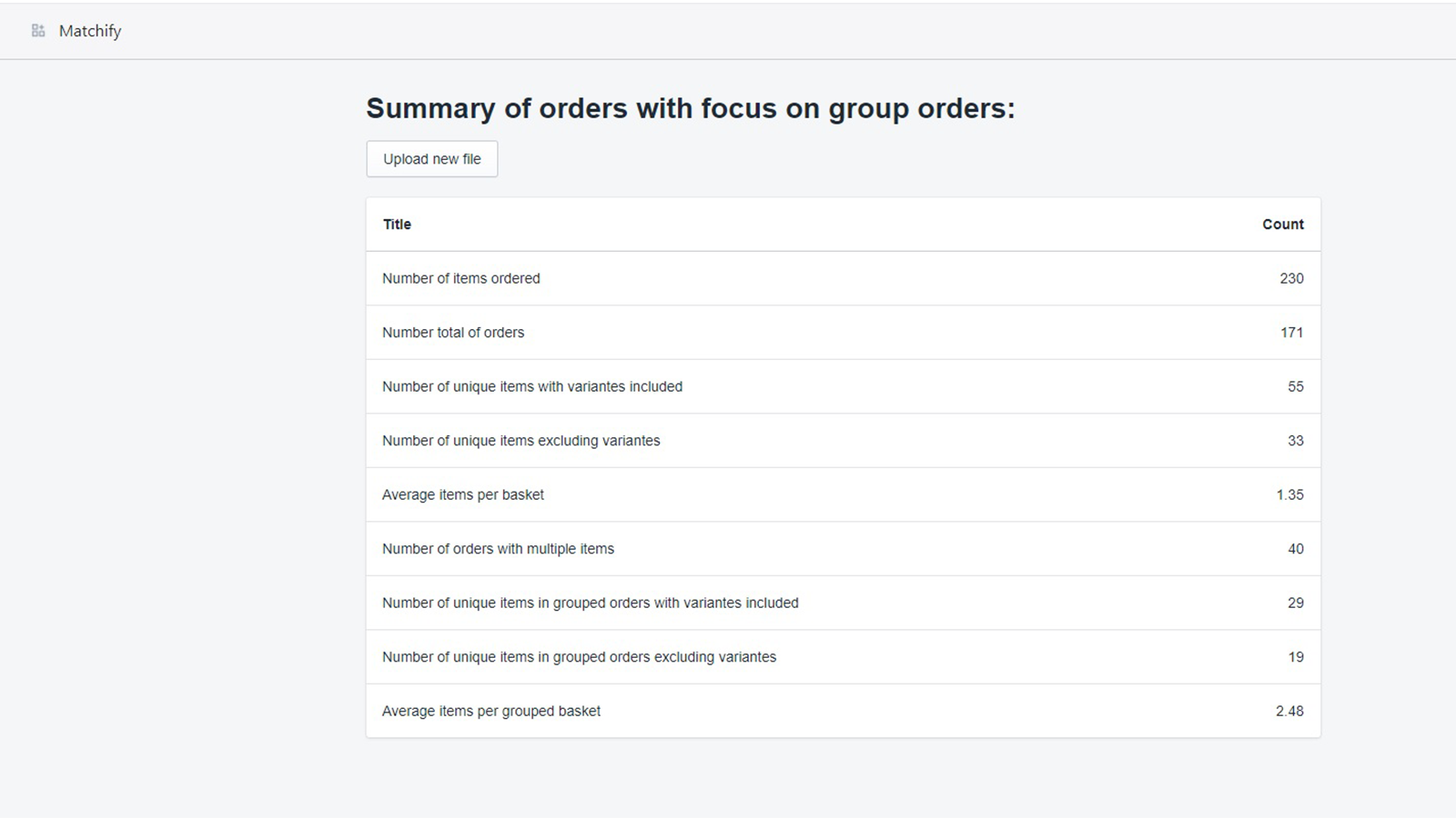 Get summary statistics focusing on orders with multiple items