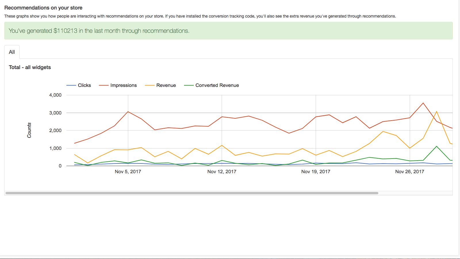 Reporting shows revenue from clicks on recommendations