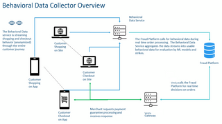 Data Collector Overview
