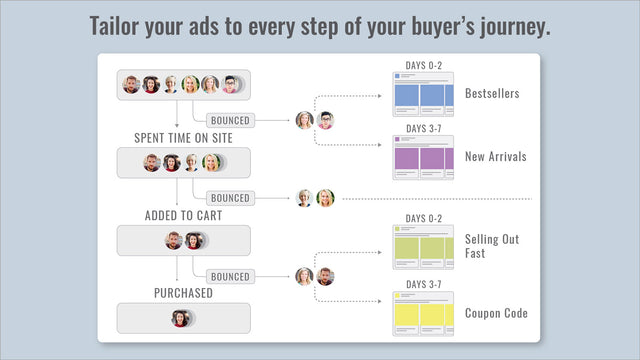 Tailor your ads to every step of your buyer's journey