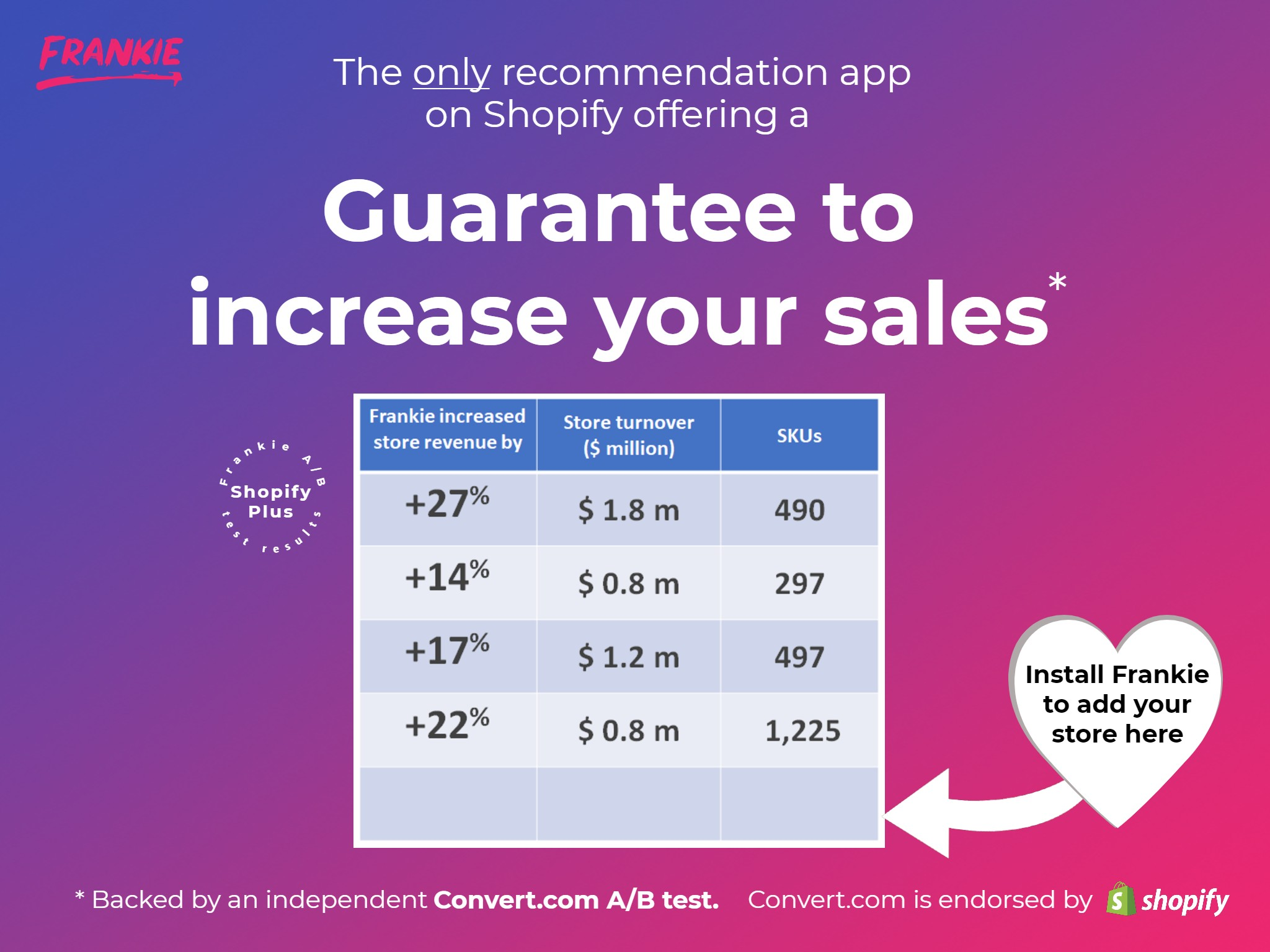 AI recommendations increase sales verified independent AB test