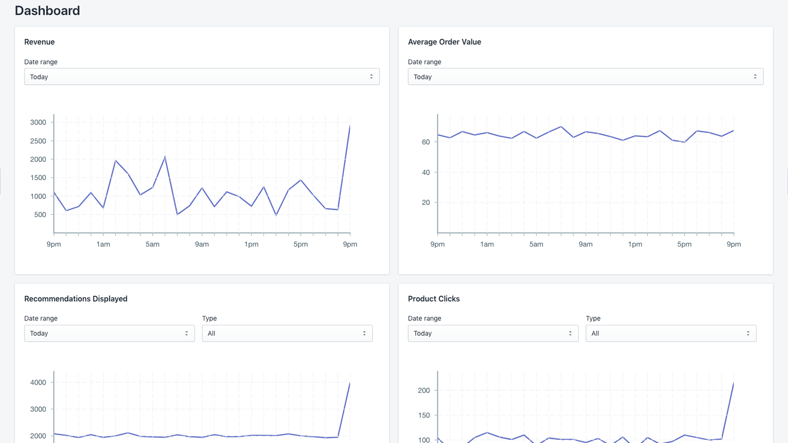 Product Recommendations Reporting Graphs
