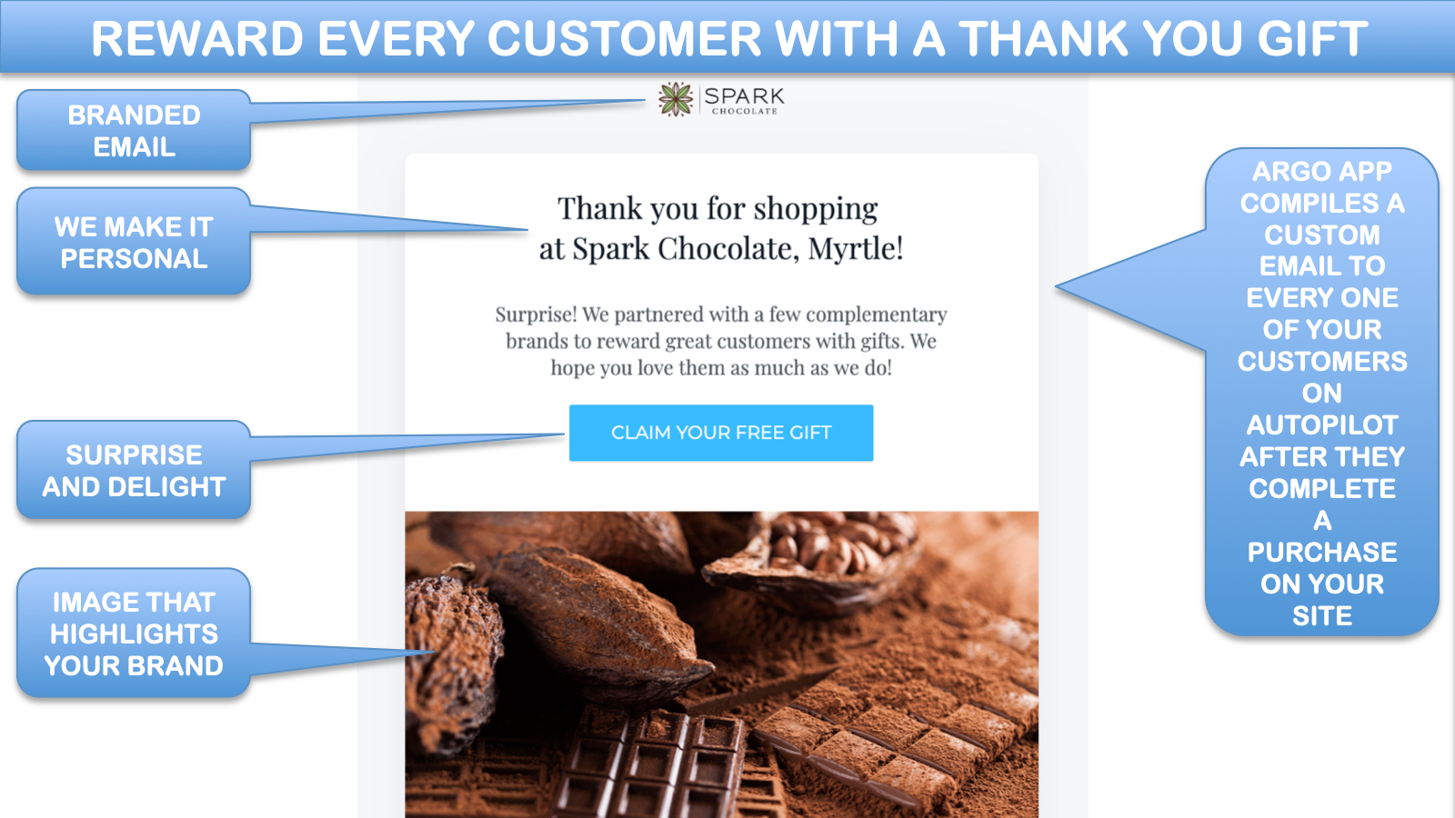 Branded gift email