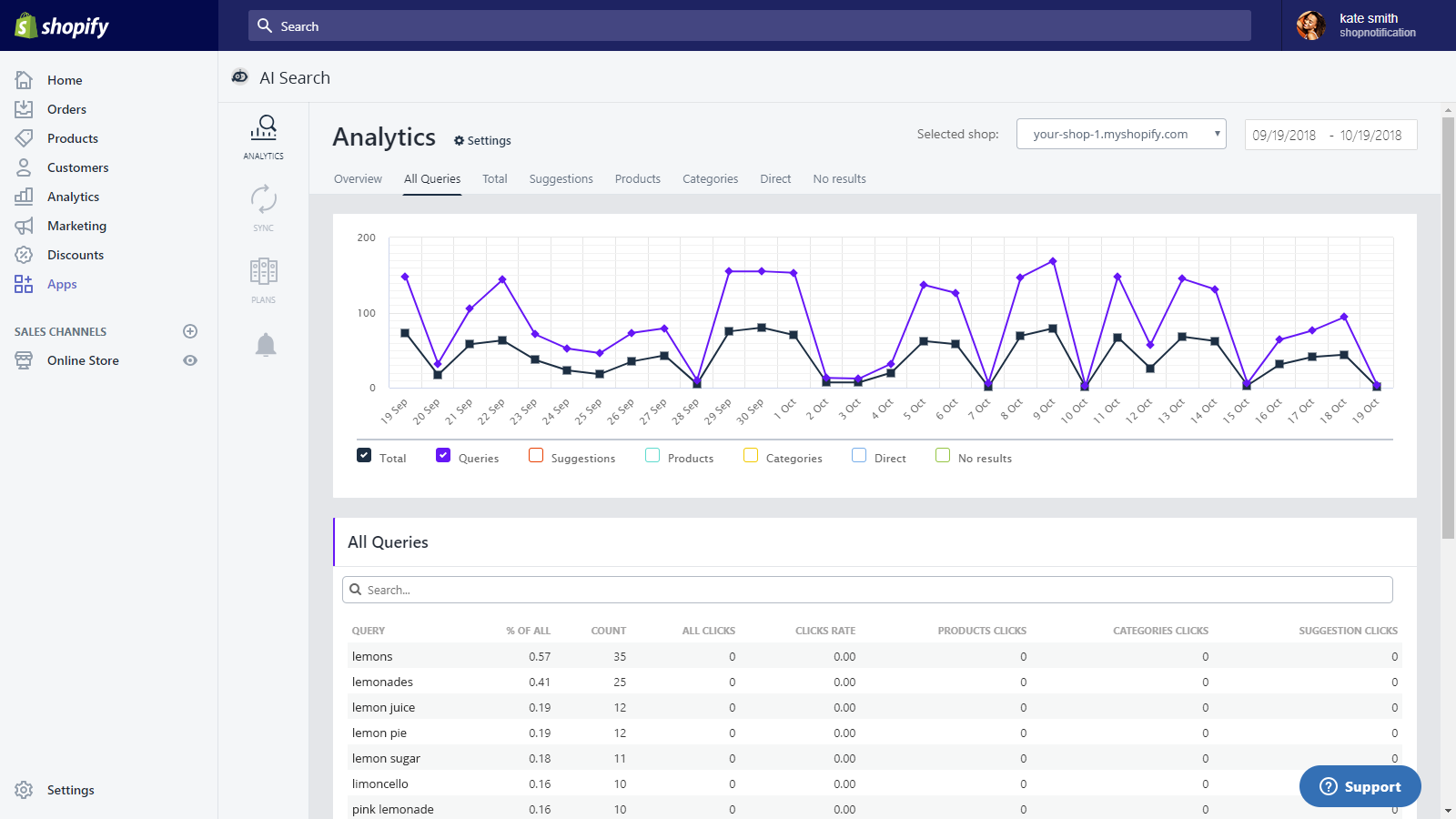 SumatoCommerce AI Search: All users queries report