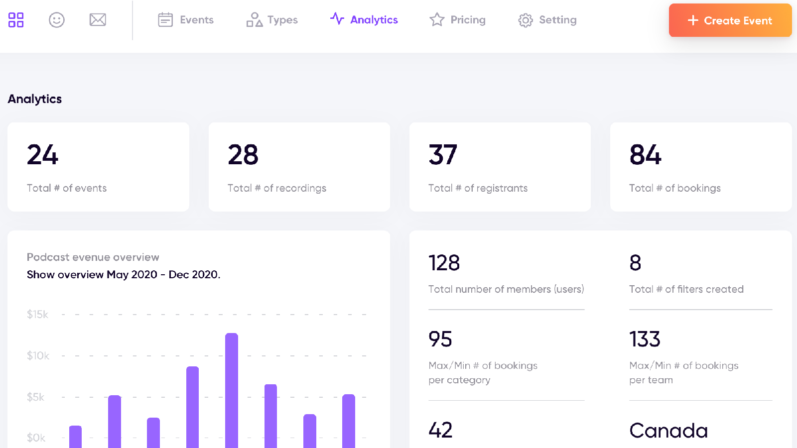 Data Reporting and Analytics for all Events and Appointments