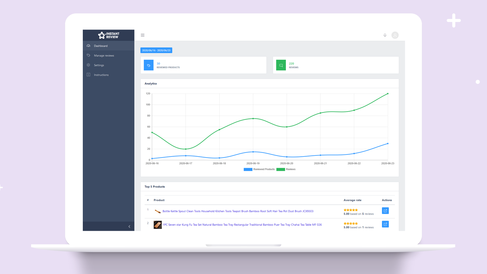 Dashboard overview about products and product reviews