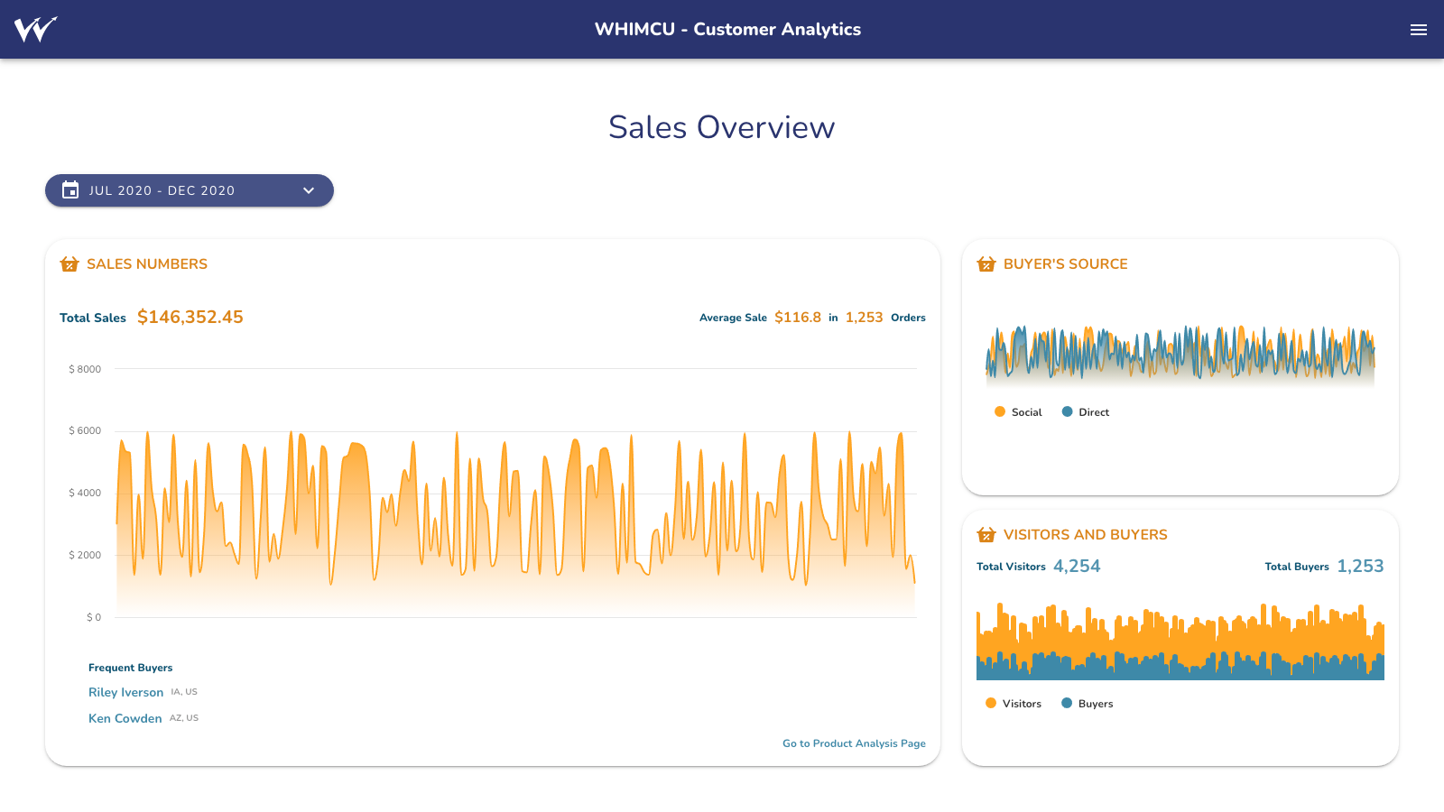 Whimcu sales overview page