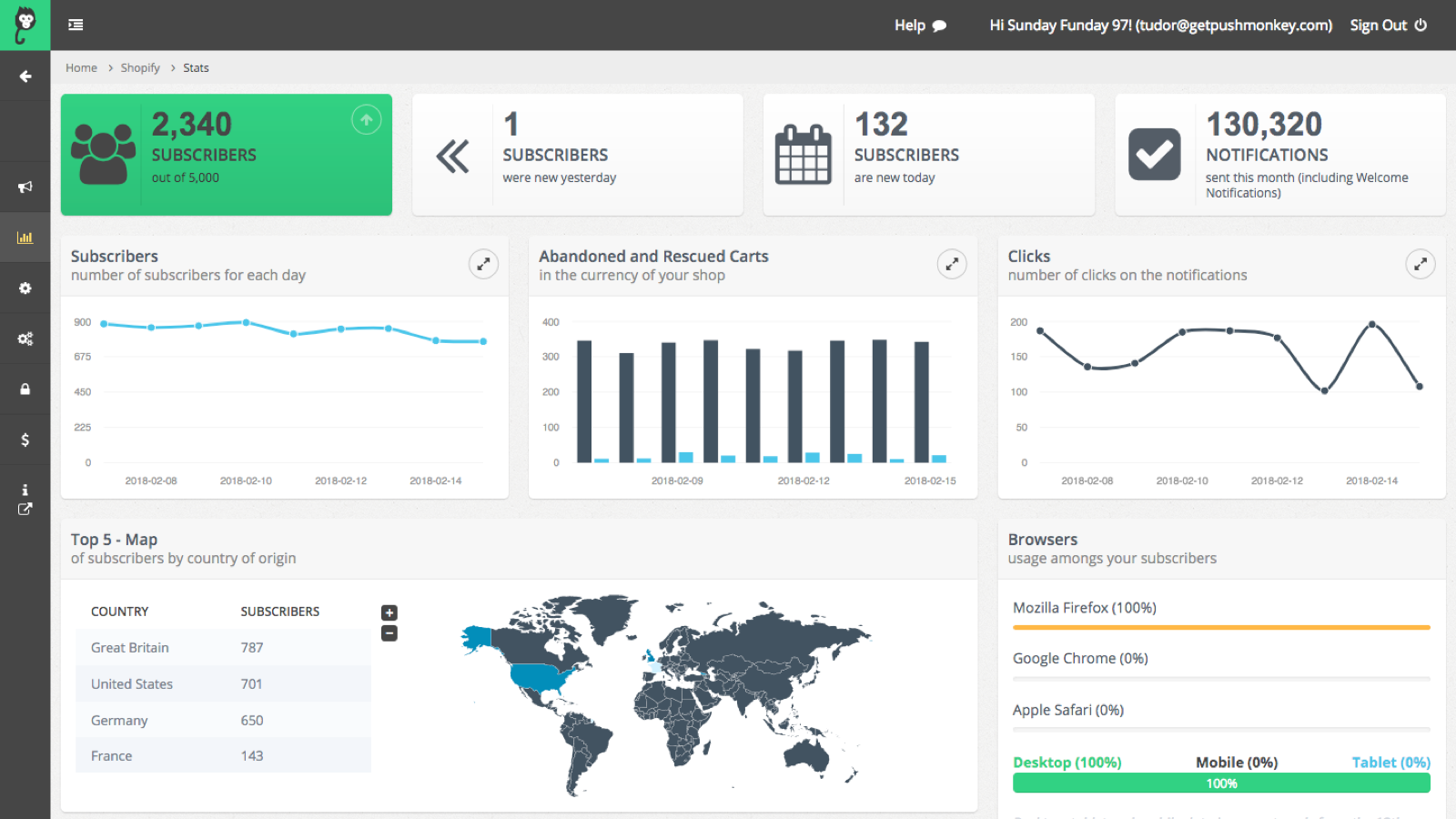 Dashboard with Statistics and Insights