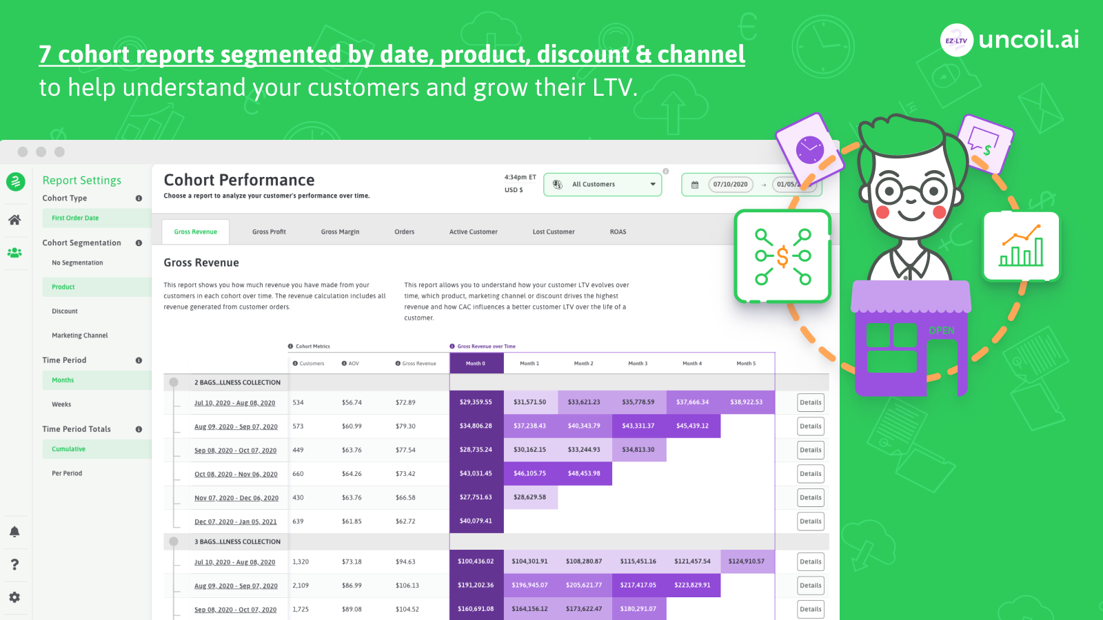 7 cohort reports segmented by date, product, discount & channel.