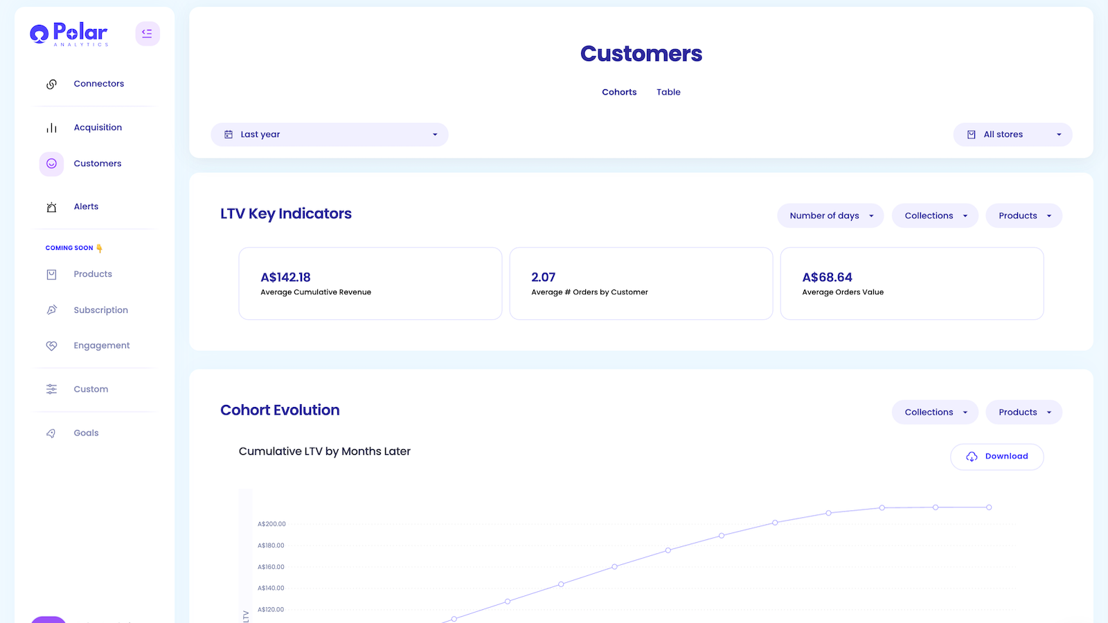 Automatically calculate Customer Lifetime Value for Shopify