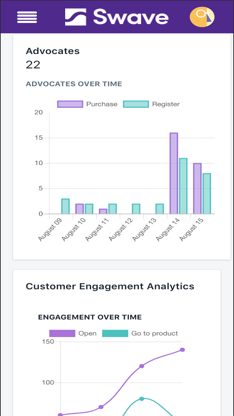 Analytics on your Instagram ambassadors and stories / instafeed