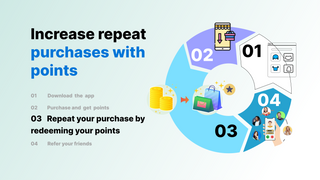 Increase repeat purchases with points. Repeat customers,