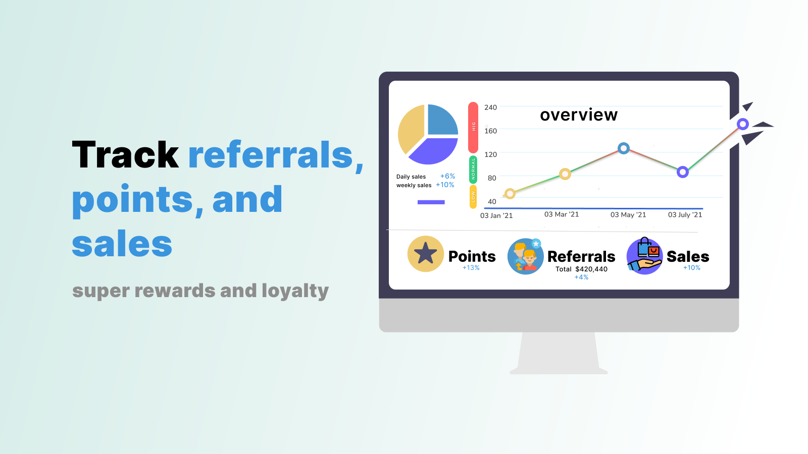 Detailed analytics to track referrals, sales and points.