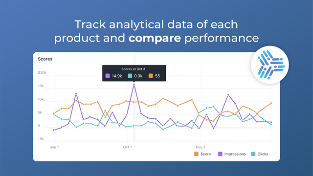 Track analytical data of each product in Google Shopping Feed