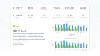 Track AOV, sales, gross margin, customers, refunds, and more