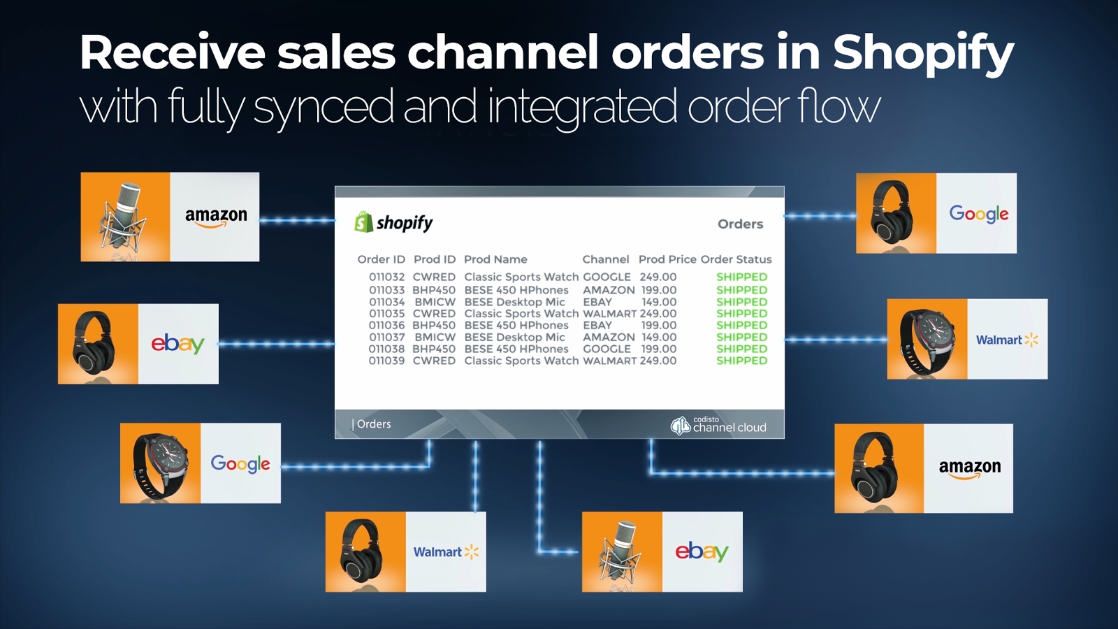 receive and fulfil sales channel orders in shopify