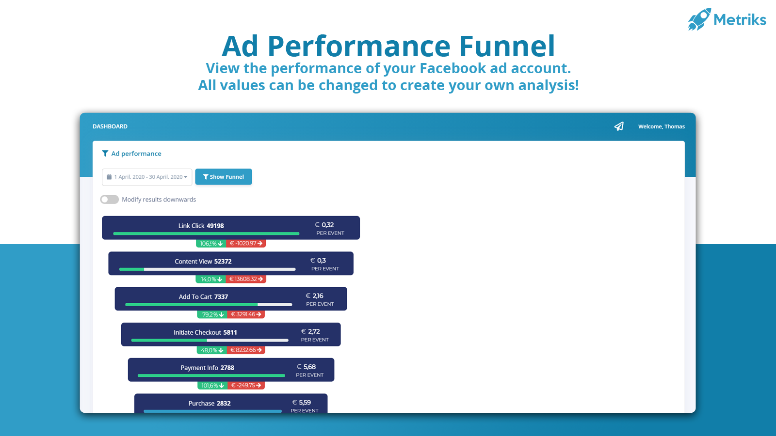 Analyze your store's Facebook ad performance