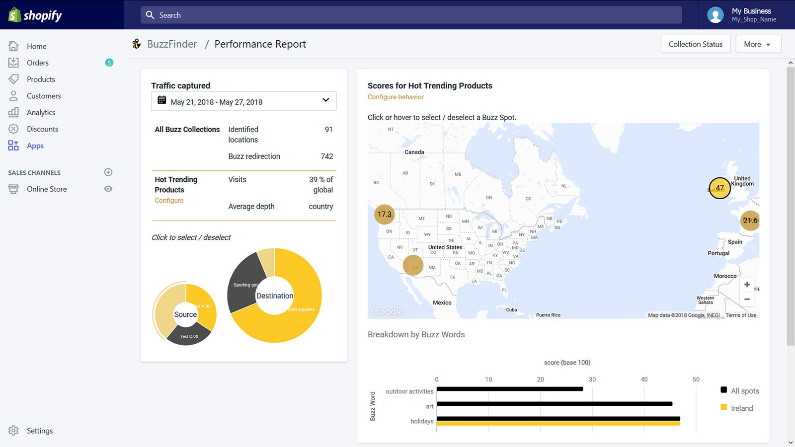 Country, location-based and Buzz redirections real-time report