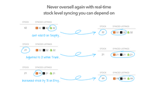 Never oversell again with real-time inventory syncing you can de
