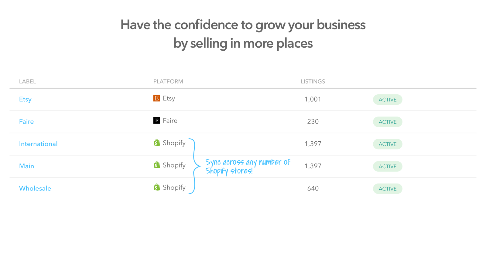 Have the confidence to grow your business by selling everywhere