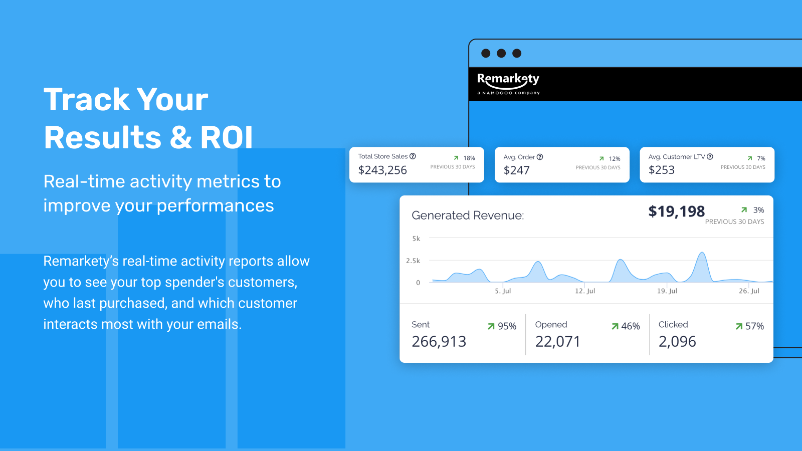 Beautiful intuitive dashboard with ROI