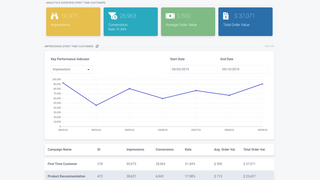 View performance and optimize
