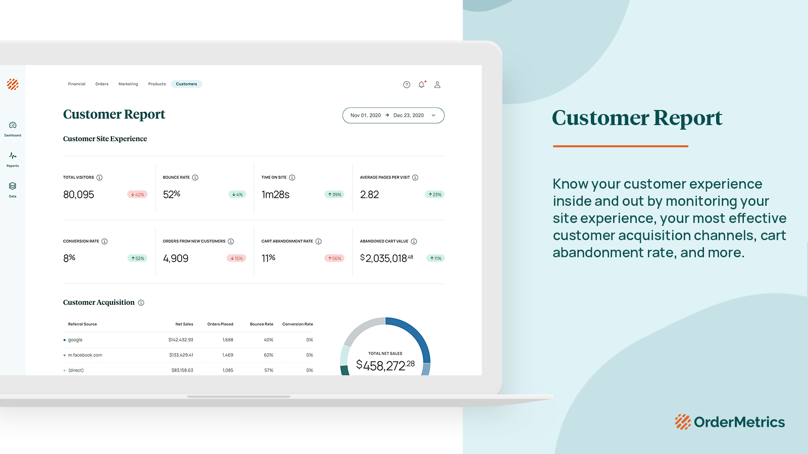 Track return on ad spend, LTV, ad spend per order, and more.