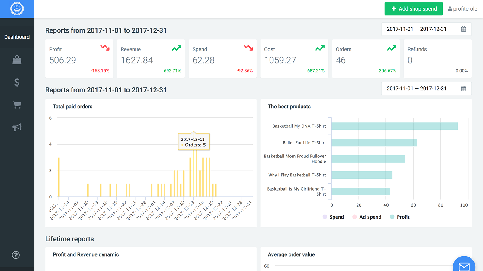 Profit and costs Dashboard, Adspend and profitability