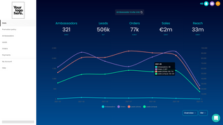 Real-time influencer performance dashboard
