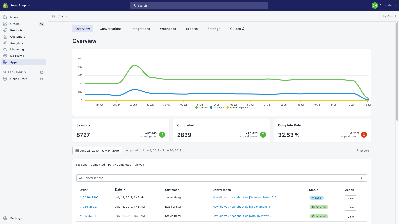 Checkout Magic Dashboard - Overview