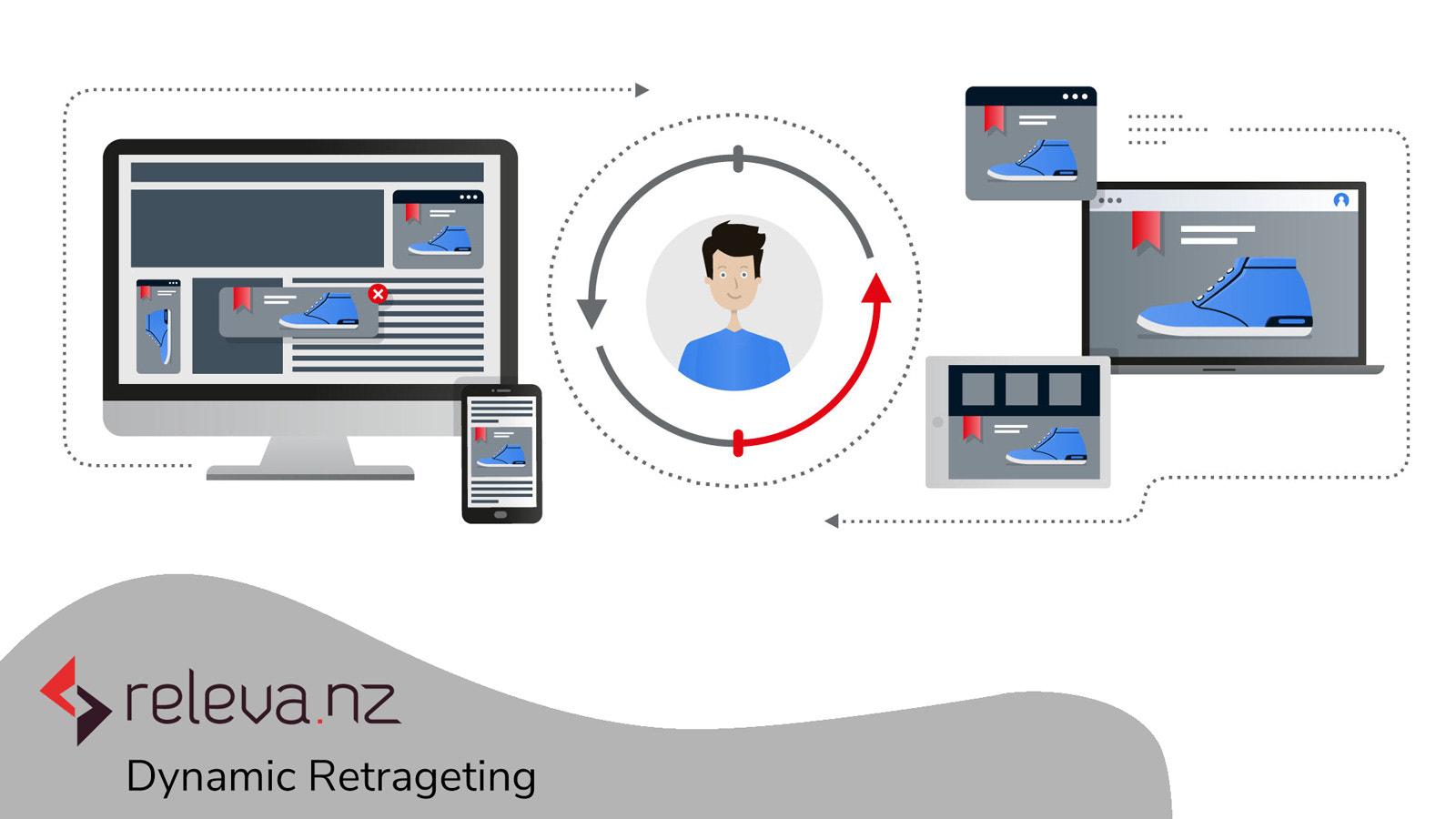 releva.nz: Use dynamic retargeting to bring your visitors back
