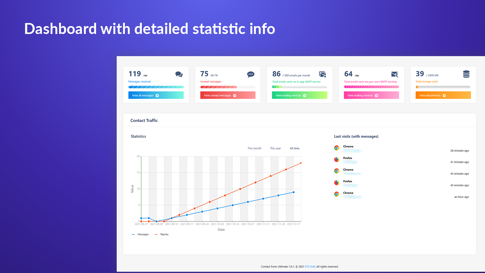 Dashboard with detailed statistic info from contact form