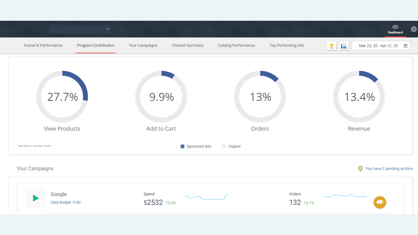 Analyze the contribution of app to overall performance