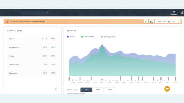 Monitor your campaigns using Funnel Metrics &Performance Summary
