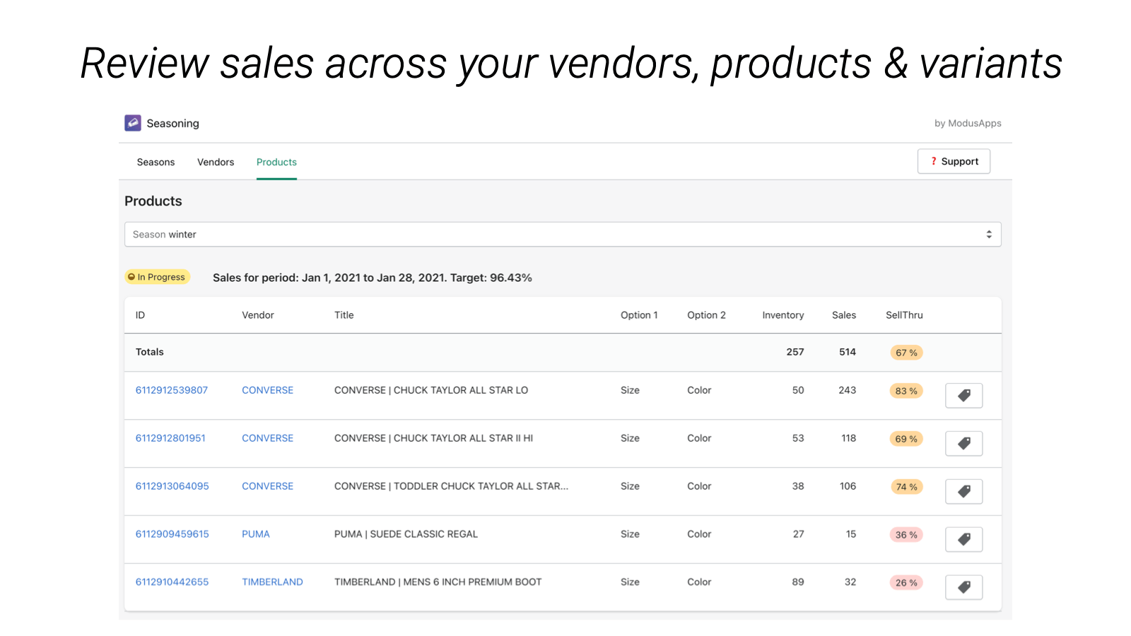 Review sales across your vendors, products & variants.