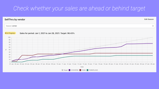 Check whether your sales are ahead or behind target.