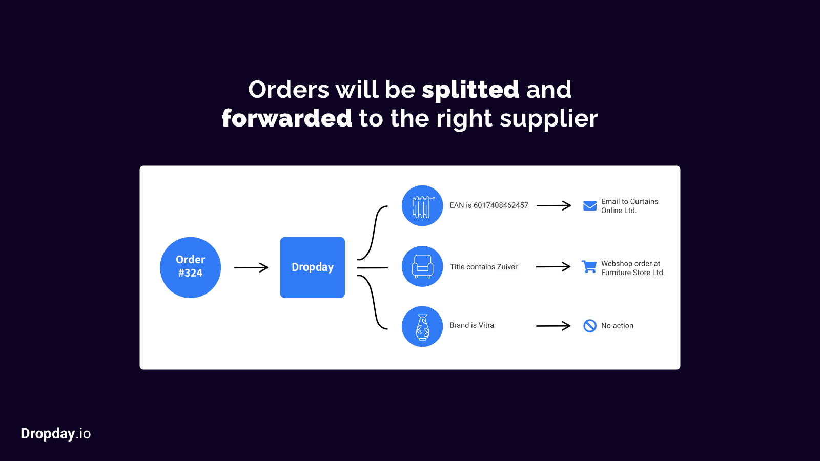 After splitting the order, the products will be ordered