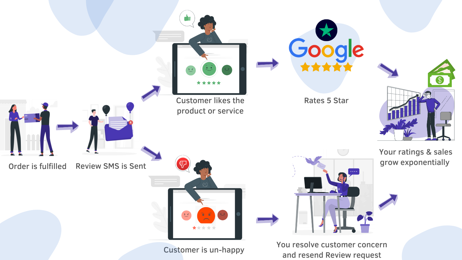 Customer Review Process in Auto Pilot