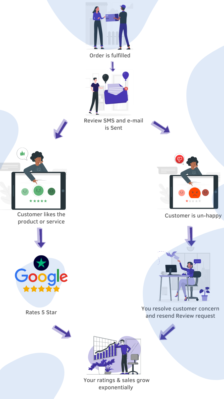 How automated customer google review works