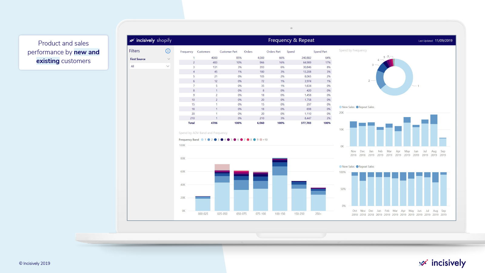 Product and sales performance by new and existing customers