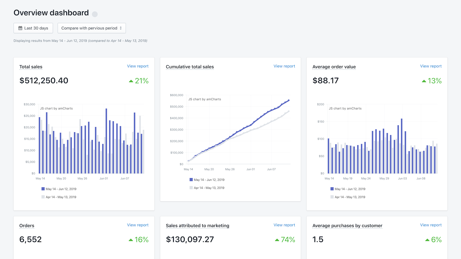 Overview Dashboard provides a pulse for your performance